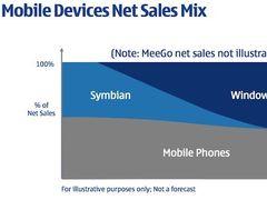 Nokia - Symbian to Windows Phone